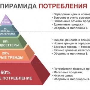 E-Commerce:  Рост и масштабирование
